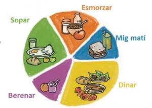 Cal menjar 5 àpats al dia