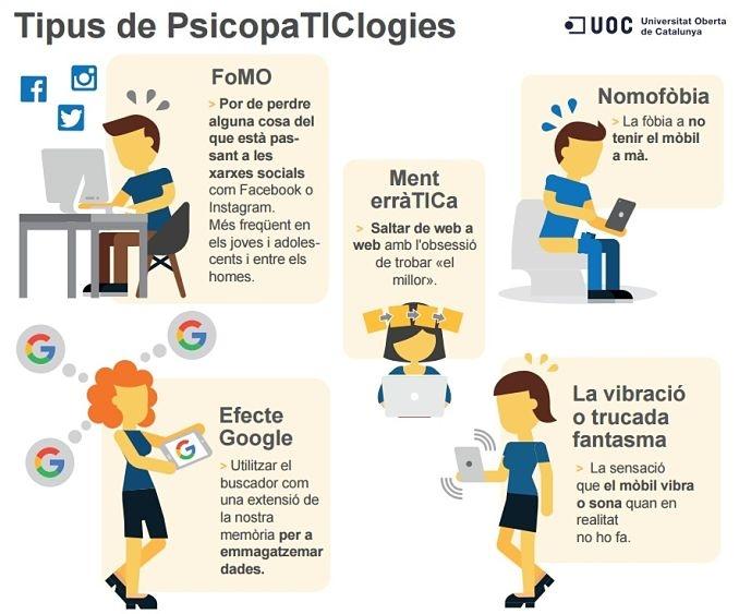 Principals psicopaTIClogies - Font: UOC