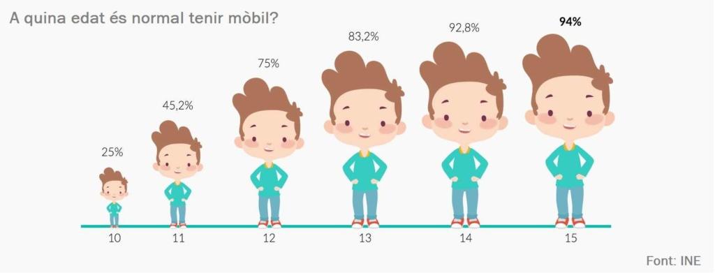 Percentatge de nens de 10 a 15 anys que tenen un telèfon mòbil propi, segons l'enquesta d'equipament i ús de les TIC a les llars (INE 2017) - Infografia: Smart Me Family