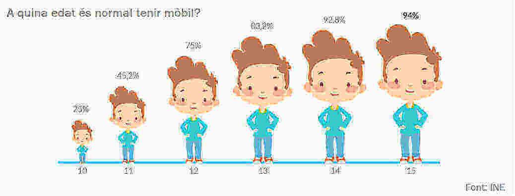 Enquesta sobre Equipament i Ús de Tecnologies d'Informació i Comunicació en les Llars (INE el 2017). Percentatge de nens que tenen un telèfon mòbil propi, segons la franja d'edat en què estiguin, de 10 a 15 anys. - Infografia: Smart Me Family