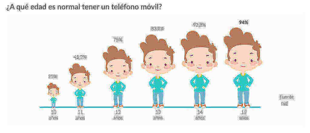 Niños con móvil: ¿cómo gestionarlo? - YouMeKids