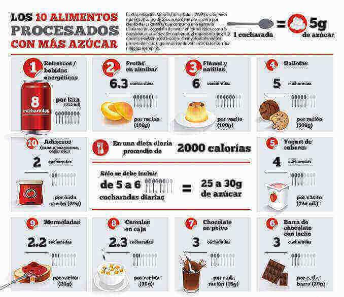 Els 10 aliments processats amb mes sucre