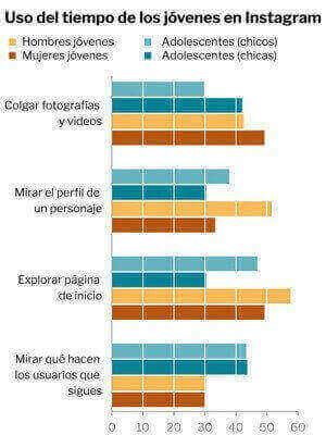 Font: Motivaciones sociales y psicológicas para usar Instagram; Infografia: QTZ Marketing