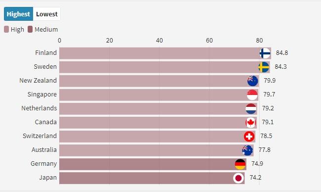 Top 10 de països que preparen els estudiants millor a nivell global per al futur laboral